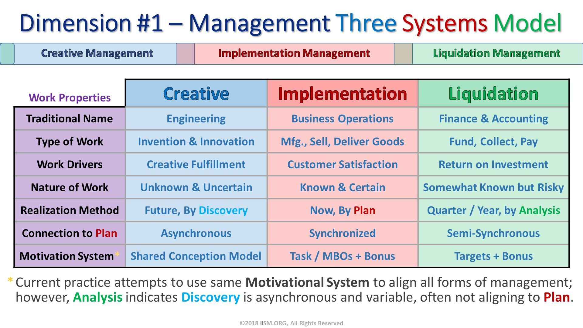 Dimension #1 – Management Three Systems Model. Current practice attempts to use same Motivational System to align all forms of management; however, Analysis indicates Discovery is asynchronous and variable, often not aligning to Plan. ©2018 iiSM.ORG, All Rights Reserved.