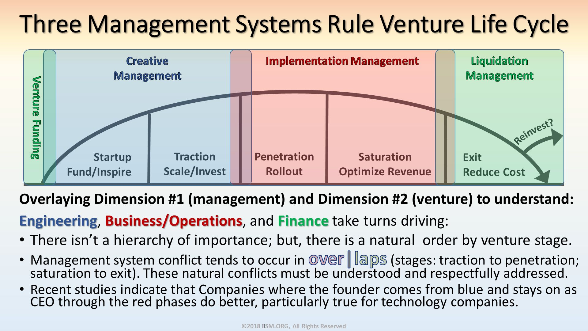 Three Management Systems Rule Venture Life Cycle. Engineering, Business/Operations, and Finance take turns driving: There isn't a hierarchy of importance; but, there is a natural  order by venture stage. Management system conflict tends to occur in over| laps (stages: traction to penetration; saturation to exit). These natural conflicts must be understood and respectfully addressed. Recent studies indicate that Companies where the founder comes from blue and stays on as CEO through the red phases do better, particularly true for technology companies. ©2018 iiSM.ORG, All Rights Reserved. Overlaying Dimension #1 (management) and Dimension #2 (venture) to understand:.