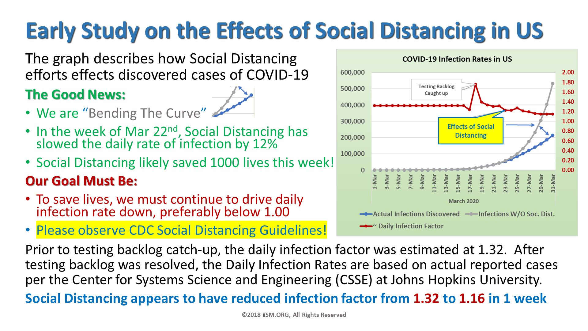 "Early Study on the Effects of Social Distancing in US. The graph describes how Social Distancing efforts effects discovered cases of COVID-19   The Good News: We are ""Bending The Curve""  In the week of Mar 22nd, Social Distancing has slowed the daily rate of infection by 12% Social Distancing likely saved 1000 lives this week! Our Goal Must Be: To save lives, we must continue to drive daily infection rate down, preferably below 1.00 Please observe CDC Social Distancing Guidelines!. ©2018 iiSM.ORG, All Rights Reserved. Prior to testing backlog catch-up, the daily infection factor was estimated at 1.32.  After testing backlog was resolved, the Daily Infection Rates are based on actual reported cases per the Center for Systems Science and Engineering (CSSE) at Johns Hopkins University. Social Distancing appears to have reduced infection factor from 1.32 to 1.16 in 1 week."