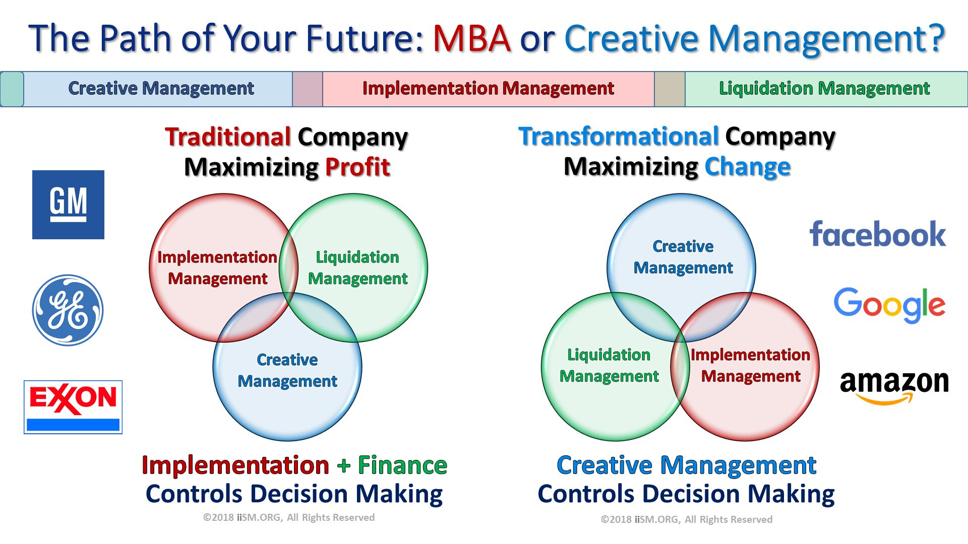 The Path of Your Future: MBA or Creative Management?. Traditional CompanyMaximizing Profit. Transformational CompanyMaximizing Change. ©2018 iiSM.ORG, All Rights Reserved. Implementation + Finance Controls Decision Making. Creative Management  Controls Decision Making. ©2018 iiSM.ORG, All Rights Reserved.