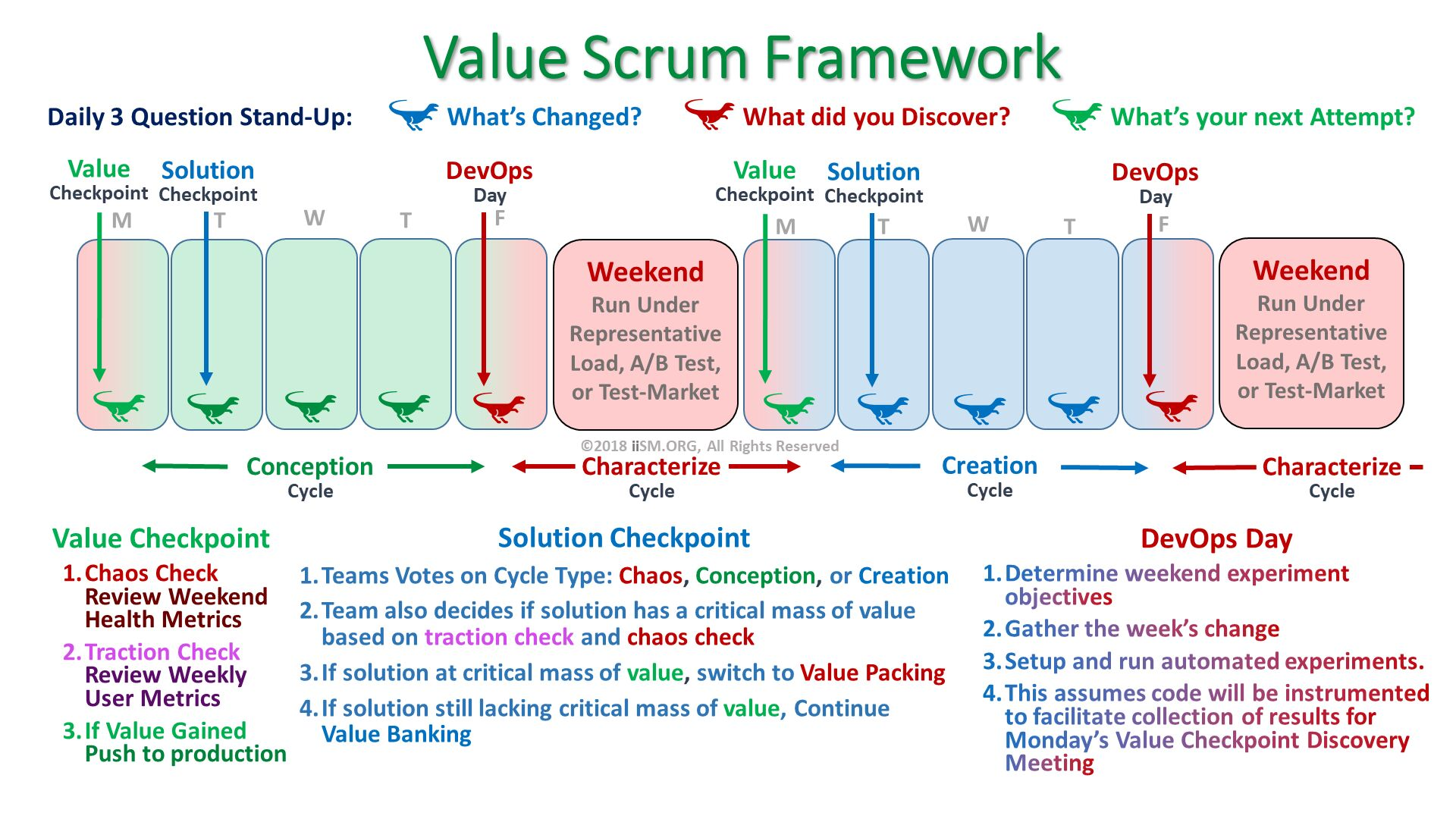 Value Scrum Framework. ©2018 iiSM.ORG, All Rights Reserved. Value Checkpoint Chaos Check Review Weekend Health Metrics Traction CheckReview Weekly User Metrics If Value Gained Push to production. Solution Checkpoint Teams Votes on Cycle Type: Chaos, Conception, or Creation Team also decides if solution has a critical mass of value based on traction check and chaos check  If solution at critical mass of value, switch to Value Packing If solution still lacking critical mass of value, Continue Value Banking. Daily 3 Question Stand-Up:               What's Changed?                What did you Discover?                What's your next Attempt?   . DevOps Day Determine weekend experiment objectives Gather the week's change Setup and run automated experiments. This assumes code will be instrumented to facilitate collection of results for Monday's Value Checkpoint Discovery Meeting.