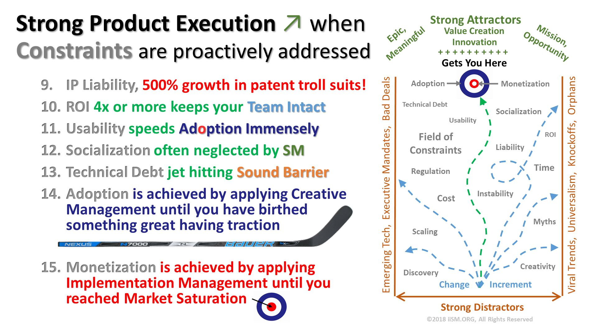 Strong Product Execution ↗ whenConstraints are proactively addressed. IP Liability, 500% growth in patent troll suits! ROI 4x or more keeps your Team Intact Usability speeds Adoption Immensely  Socialization often neglected by SM Technical Debt jet hitting Sound Barrier Adoption is achieved by applying Creative Management until you have birthed something great having traction Monetization is achieved by applying Implementation Management until you reached Market Saturation   .
