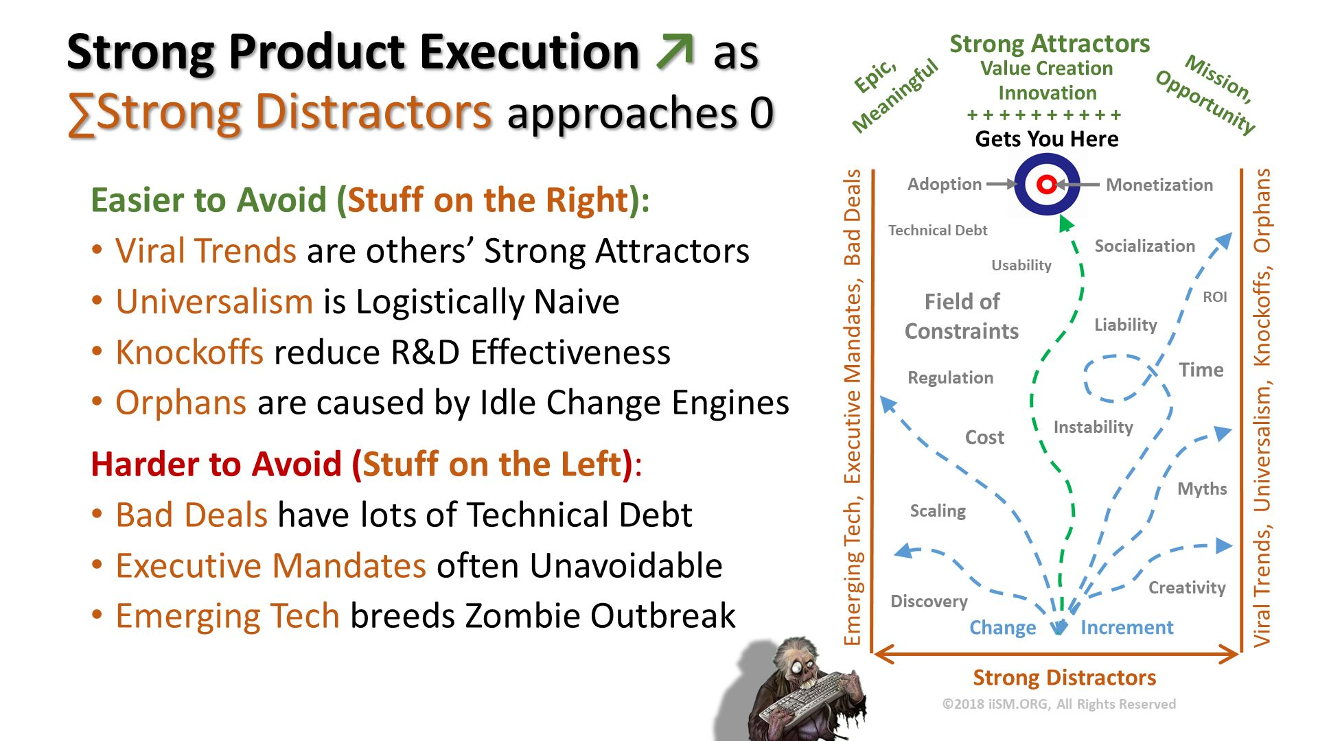 Strong Product Execution ↗ as∑Strong Distractors approaches 0. Easier to Avoid (Stuff on the Right): Viral Trends are others' Strong Attractors Universalism is Logistically Naive Knockoffs reduce R&D Effectiveness Orphans are caused by Idle Change Engines Harder to Avoid (Stuff on the Left): Bad Deals have lots of Technical Debt Executive Mandates often Unavoidable Emerging Tech breeds Zombie Outbreak .