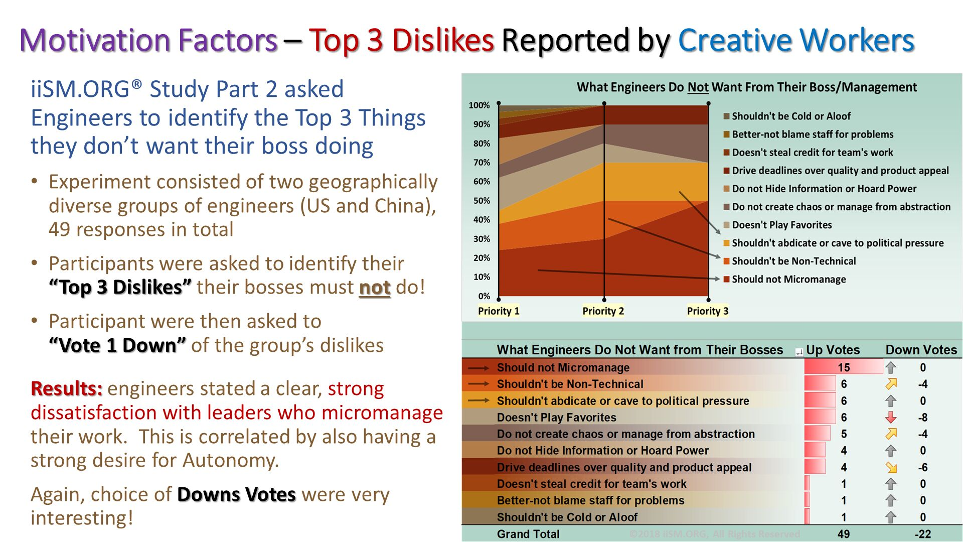 "iiSM.ORG® Study Part 2 asked Engineers to identify the Top 3 Things they don't want their boss doing   Experiment consisted of two geographically diverse groups of engineers (US and China),49 responses in total Participants were asked to identify their ""Top 3 Dislikes"" their bosses must not do! Participant were then asked to ""Vote 1 Down"" of the group's dislikes Results: engineers stated a clear, strong dissatisfaction with leaders who micromanage their work.  This is correlated by also having a strong desire for Autonomy. Again, choice of Downs Votes were very interesting!. Motivation Factors – Top 3 Dislikes Reported by Creative Workers. ©2018 iiSM.ORG, All Rights Reserved."