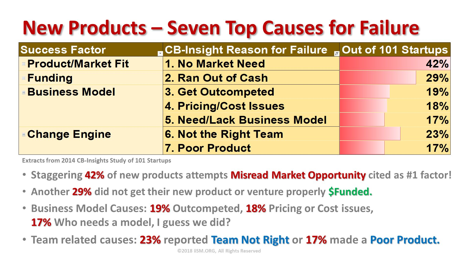 New Products – Seven Top Causes for Failure. Staggering 42% of new products attempts Misread Market Opportunity cited as #1 factor! Another 29% did not get their new product or venture properly $Funded. Business Model Causes: 19% Outcompeted, 18% Pricing or Cost issues, 17% Who needs a model, I guess we did?  Team related causes: 23% reported Team Not Right or 17% made a Poor Product.   . ©2018 iiSM.ORG, All Rights Reserved. Extracts from 2014 CB-Insights Study of 101 Startups .