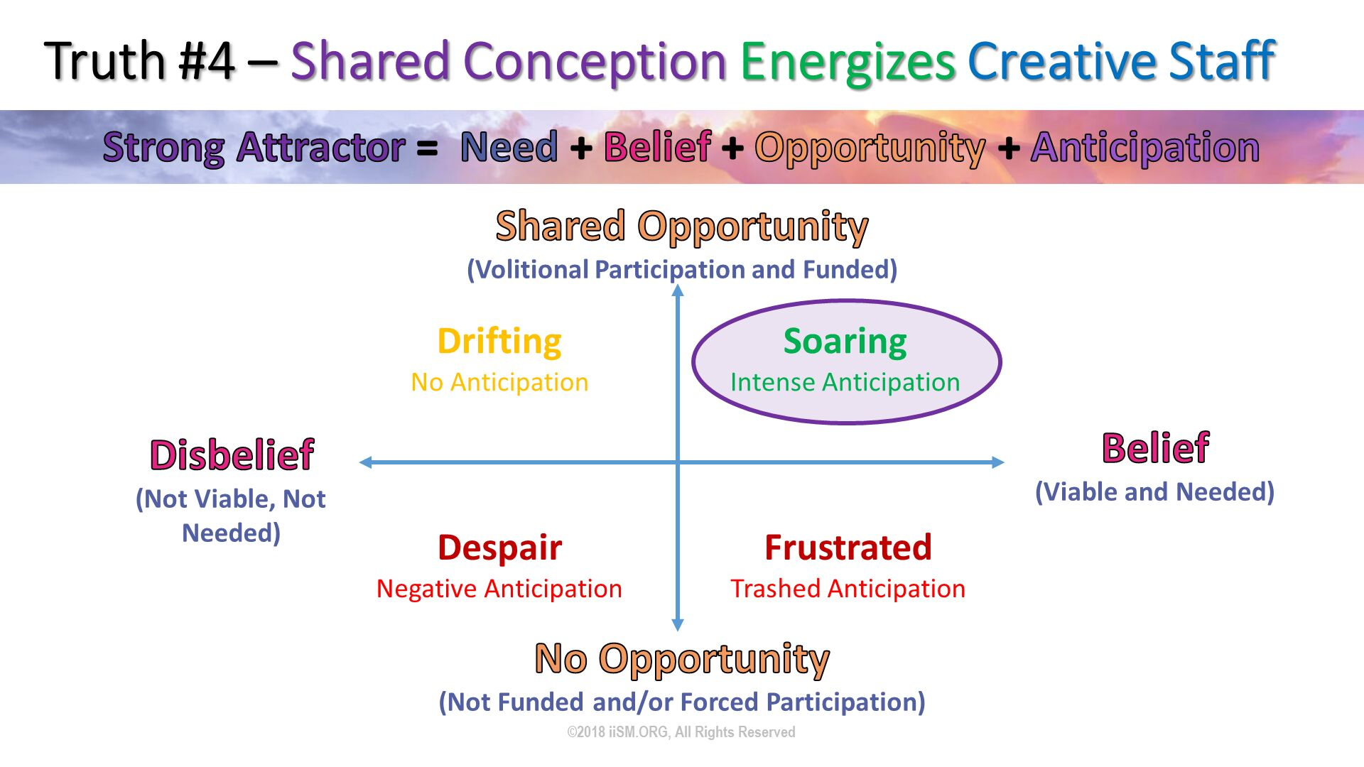 Truth #4 – Shared Conception Energizes Creative Staff. ©2018 iiSM.ORG, All Rights Reserved. No Opportunity(Not Funded and/or Forced Participation). Disbelief(Not Viable, Not Needed). Belief(Viable and Needed). Shared Opportunity(Volitional Participation and Funded).