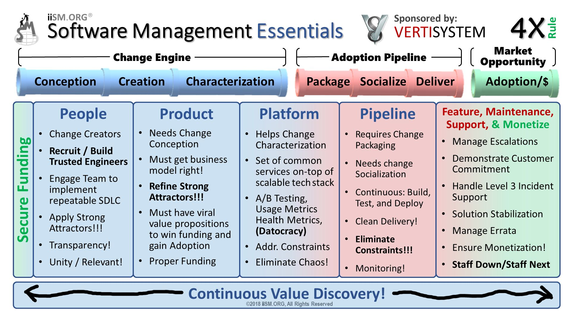 Software Management Essentials. ©2018 iiSM.ORG, All Rights Reserved. People Change Creators Recruit / Build Trusted Engineers Engage Team to implement repeatable SDLC  Apply Strong Attractors!!! Transparency! Unity / Relevant!  . Product Needs Change Conception Must get business model right! Refine Strong Attractors!!! Must have viral value propositions to win funding and gain Adoption Proper Funding . Platform Helps Change Characterization Set of common services on-top of scalable tech stack  A/B Testing, Usage Metrics Health Metrics,(Datocracy) Addr. Constraints Eliminate Chaos!  . Pipeline Requires Change Packaging  Needs change Socialization Continuous: Build, Test, and Deploy Clean Delivery! Eliminate Constraints!!! Monitoring! . Feature, Maintenance, Support, & Monetize Manage Escalations Demonstrate Customer Commitment Handle Level 3 Incident Support Solution Stabilization Manage Errata Ensure Monetization! Staff Down/Staff Next . Secure Funding. iiSM.ORG®.