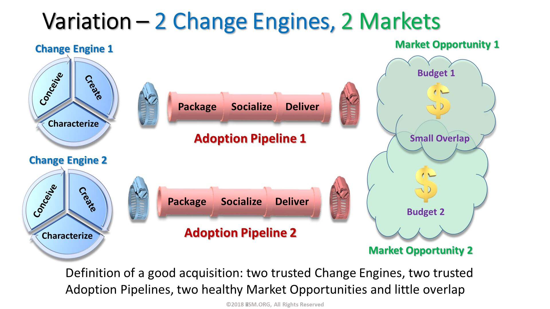 Variation – 2 Change Engines, 2 Markets. Change Engine 1 . Definition of a good acquisition: two trusted Change Engines, two trusted Adoption Pipelines, two healthy Market Opportunities and little overlap . Change Engine 2 . ©2018 iiSM.ORG, All Rights Reserved.