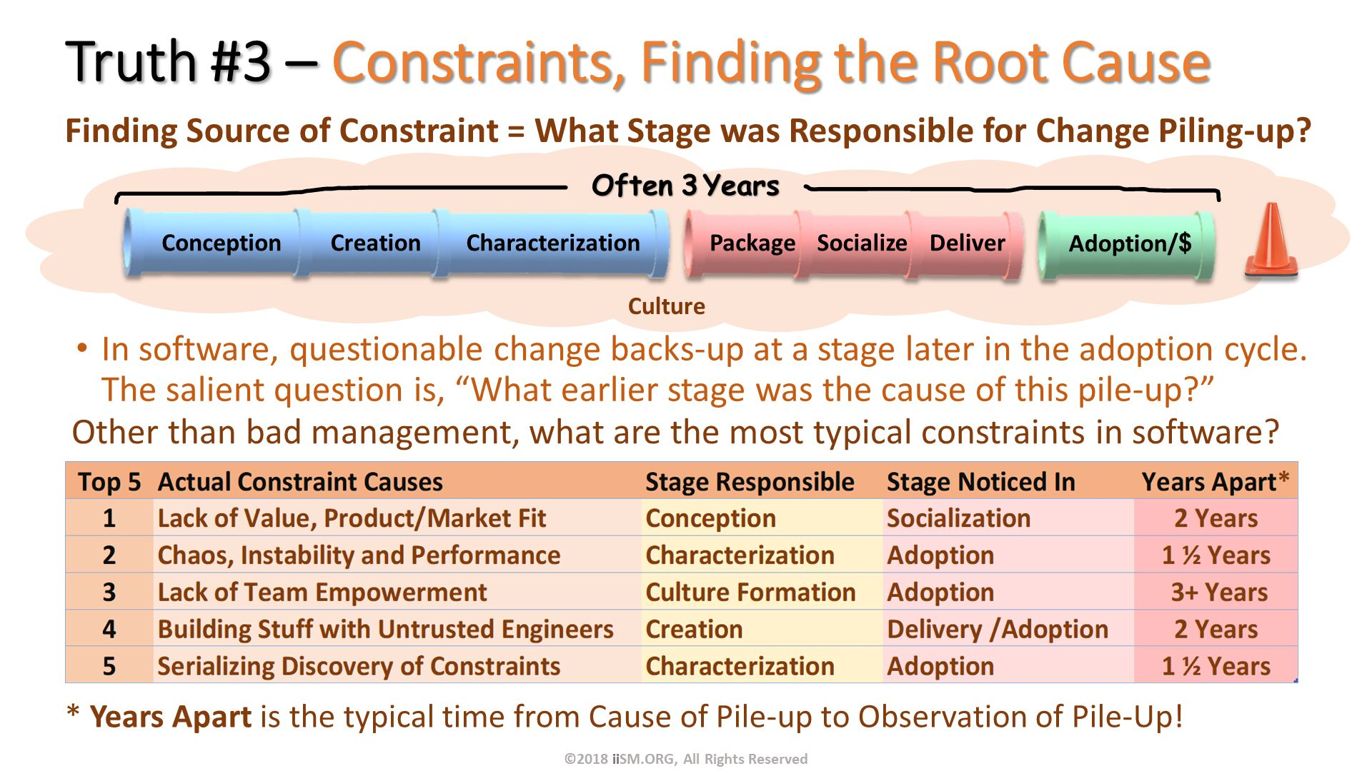 "Truth #3 – Constraints, Finding the Root Cause . Finding Source of Constraint = What Stage was Responsible for Change Piling-up?  . Other than bad management, what are the most typical constraints in software?. In software, questionable change backs-up at a stage later in the adoption cycle.  The salient question is, ""What earlier stage was the cause of this pile-up?"". * Years Apart is the typical time from Cause of Pile-up to Observation of Pile-Up!. Often 3 Years. ©2018 iiSM.ORG, All Rights Reserved. Culture."