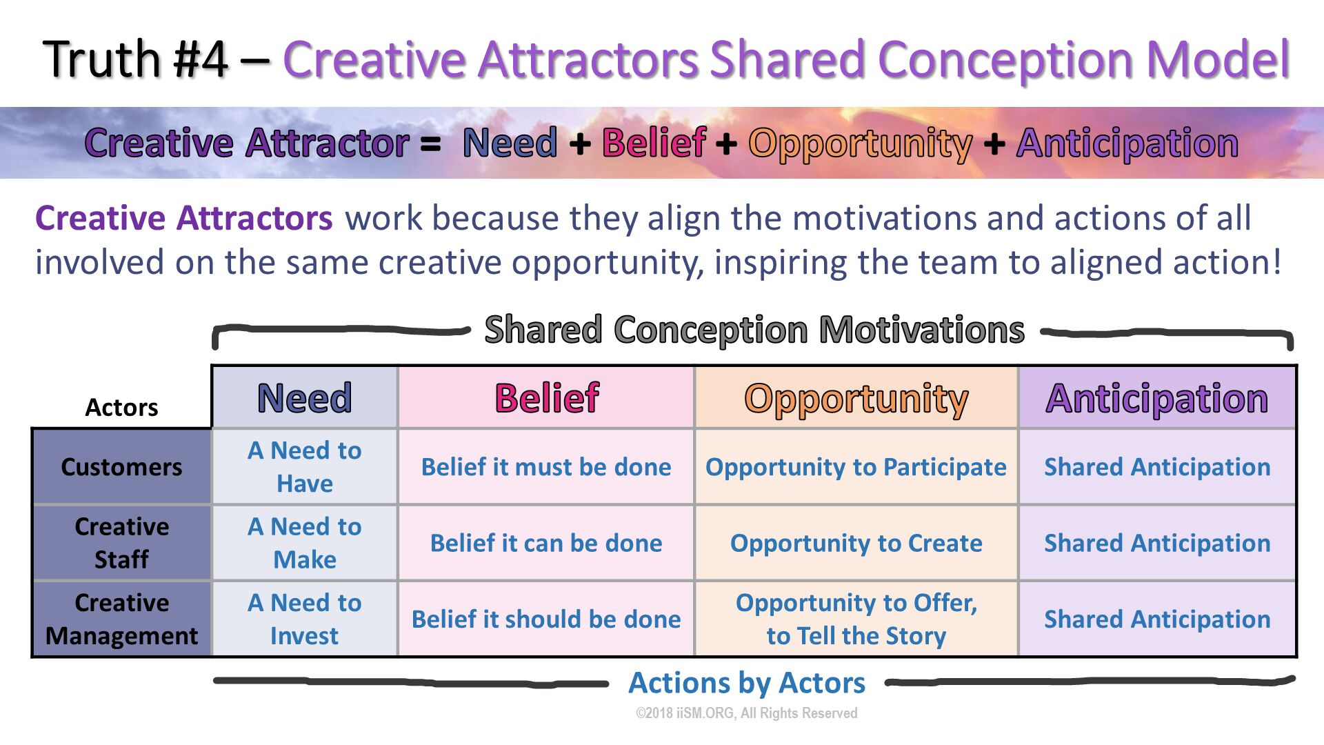 Truth #4 – Creative Attractors Shared Conception Model. Creative Attractors work because they align the motivations and actions of all involved on the same creative opportunity, inspiring the team to aligned action! . Shared Conception Motivations. Actions by Actors. ©2018 iiSM.ORG, All Rights Reserved.