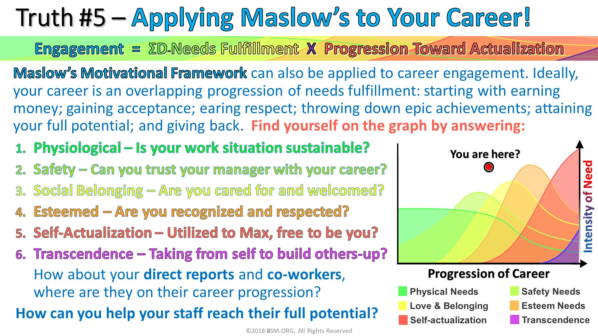 Maslow's Motivational Framework can also be applied to career engagement. Ideally, your career is an overlapping progression of needs fulfillment: starting with earning money; gaining acceptance; earing respect; throwing down epic achievements; attaining your full potential; and giving back.  Find yourself on the graph by answering:  . Truth #5 – Applying Maslow's to Your Career! . Physiological – Is your work situation sustainable? Safety – Can you trust your manager with your career? Social Belonging – Are you cared for and welcomed? Esteemed – Are you recognized and respected? Self-Actualization – Utilized to Max, free to be you? Transcendence – Taking from self to build others-up? How about your direct reports and co-workers, where are they on their career progression?  How can you help your staff reach their full potential? . ©2018 iiSM.ORG, All Rights Reserved. Engagement  =  ΣD-Needs Fulfillment  X  Progression Toward Actualization.