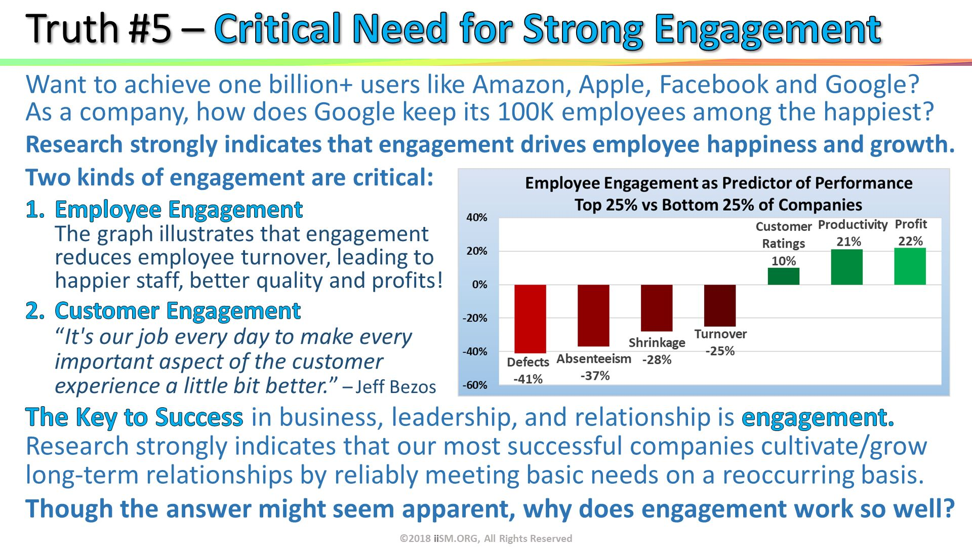 "Truth #5 – Critical Need for Strong Engagement . ©2018 iiSM.ORG, All Rights Reserved.  . Want to achieve one billion+ users like Amazon, Apple, Facebook and Google?As a company, how does Google keep its 100K employees among the happiest? Research strongly indicates that engagement drives employee happiness and growth. The Key to Success in business, leadership, and relationship is engagement.  Research strongly indicates that our most successful companies cultivate/grow long-term relationships by reliably meeting basic needs on a reoccurring basis. Though the answer might seem apparent, why does engagement work so well?  . Two kinds of engagement are critical: Employee EngagementThe graph illustrates that engagement reduces employee turnover, leading to happier staff, better quality and profits!  Customer Engagement ""It's our job every day to make every important aspect of the customer experience a little bit better."" – Jeff Bezos."