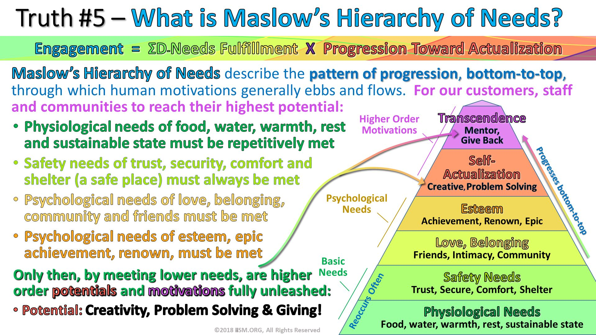 Maslow's Hierarchy of Needs describe the pattern of progression, bottom-to-top, through which human motivations generally ebbs and flows.  For our customers, staff and communities to reach their highest potential: . Truth #5 – What is Maslow's Hierarchy of Needs? .  . ©2018 iiSM.ORG, All Rights Reserved. Only then, by meeting lower needs, are higher order potentials and motivations fully unleashed: Potential: Creativity, Problem Solving & Giving!. Physiological needs of food, water, warmth, rest and sustainable state must be repetitively met Safety needs of trust, security, comfort and shelter (a safe place) must always be met Psychological needs of love, belonging, community and friends must be met Psychological needs of esteem, epic achievement, renown, must be met. Progresses bottom-to-top. Reoccurs Often. Engagement  =  ΣD-Needs Fulfillment  X  Progression Toward Actualization.