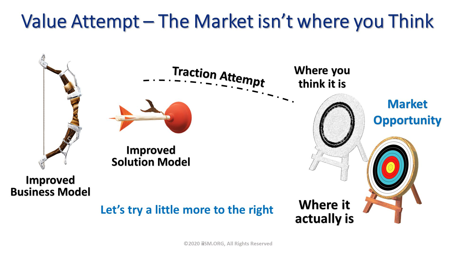 Value Attempt – The Market isn't where you Think. ©2020 iiSM.ORG, All Rights Reserved.