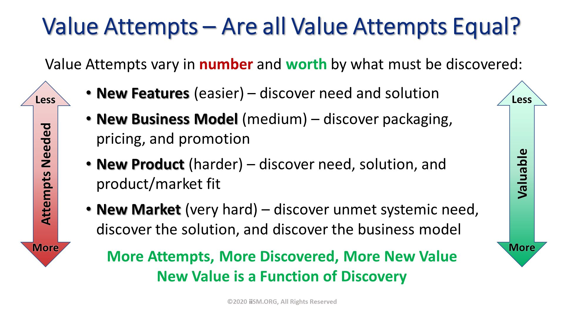 Value Attempts – Are all Value Attempts Equal?. Value Attempts vary in number and worth by what must be discovered:. ©2020 iiSM.ORG, All Rights Reserved. Attempts Needed. Less . More . New Features (easier) – discover need and solution New Business Model (medium) – discover packaging, pricing, and promotion New Product (harder) – discover need, solution, and product/market fit New Market (very hard) – discover unmet systemic need,discover the solution, and discover the business model    . More Attempts, More Discovered, More New Value New Value is a Function of Discovery.