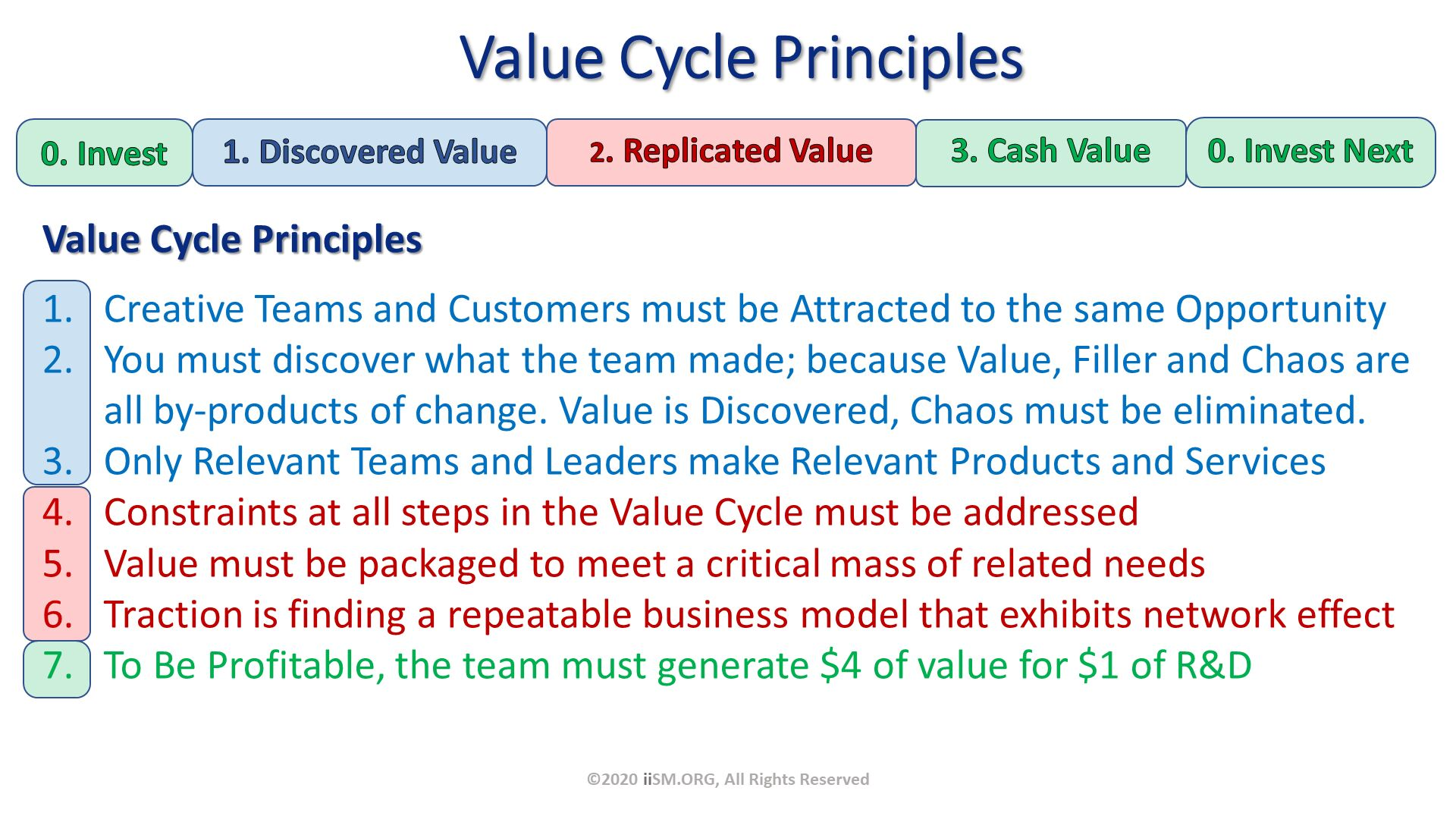 Value Cycle Principles. Value Cycle Principles Creative Teams and Customers must be Attracted to the same Opportunity You must discover what the team made; because Value, Filler and Chaos are all by-products of change. Value is Discovered, Chaos must be eliminated. Only Relevant Teams and Leaders make Relevant Products and Services Constraints at all steps in the Value Cycle must be addressed Value must be packaged to meet a critical mass of related needs Traction is finding a repeatable business model that exhibits network effect To Be Profitable, the team must generate $4 of value for $1 of R&D. ©2020 iiSM.ORG, All Rights Reserved.