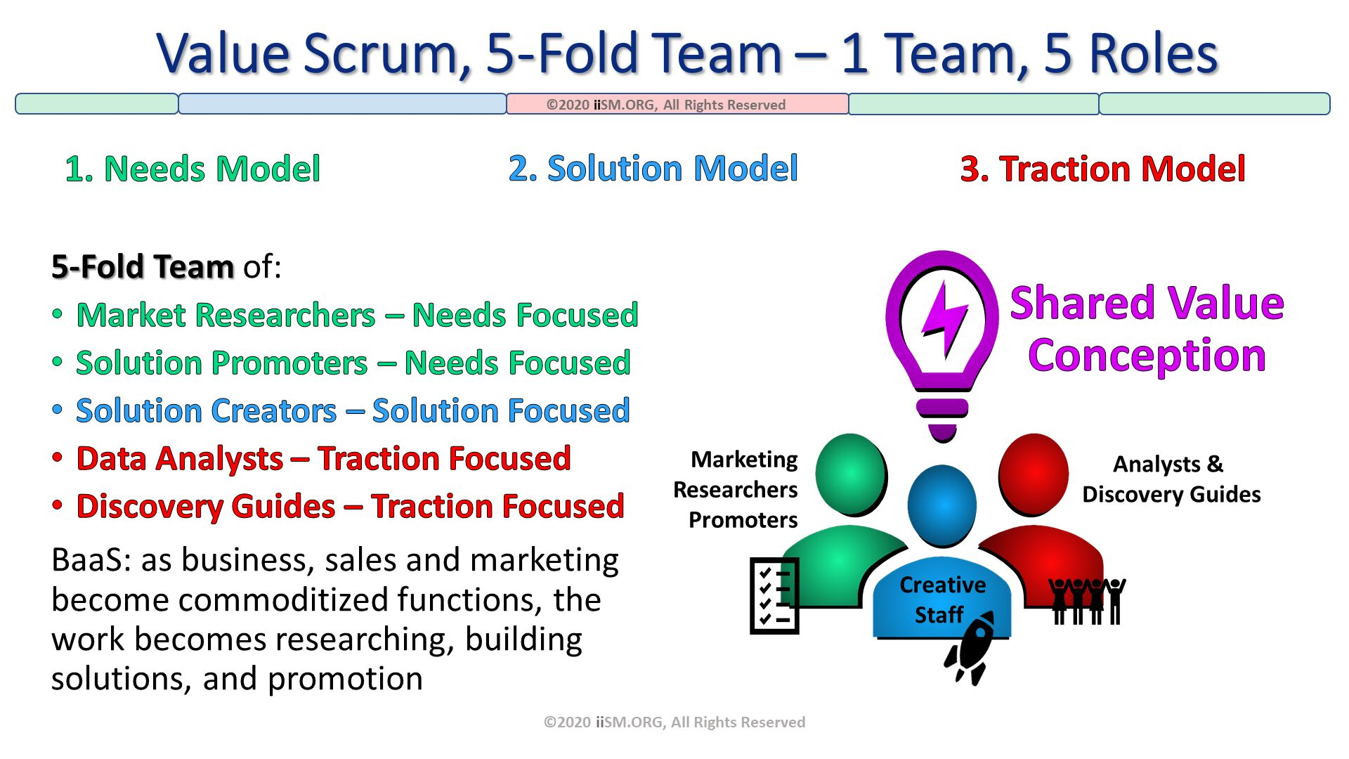 Value Scrum, 5-Fold Team – 1 Team, 5 Roles. ©2020 iiSM.ORG, All Rights Reserved. 3. Traction Model. 1. Needs Model. 5-Fold Team of: Market Researchers – Needs Focused Solution Promoters – Needs Focused Solution Creators – Solution Focused Data Analysts – Traction Focused Discovery Guides – Traction Focused BaaS: as business, sales and marketing become commoditized functions, the work becomes researching, building solutions, and promotion . ©2020 iiSM.ORG, All Rights Reserved. 2. Solution Model. Analysts & Discovery Guides. MarketingResearchers Promoters. CreativeStaff .