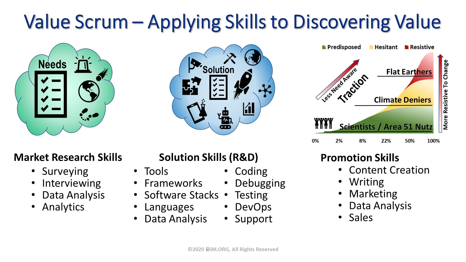 Value Scrum – Applying Skills to Discovering Value. ©2020 iiSM.ORG, All Rights Reserved.